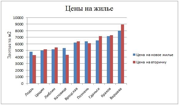 цена на жилье в Польше
