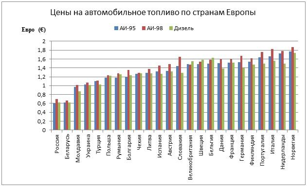 Цены на топливо в Европе по странам