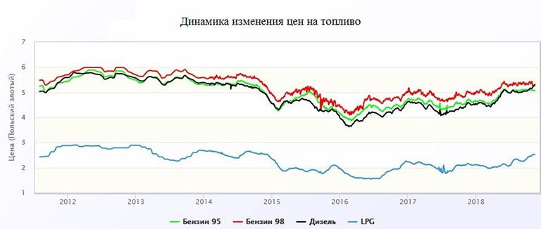 динамика изменения цен на топливо в Польше