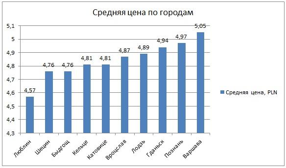 Средняя цена по городам на бензин в Польше