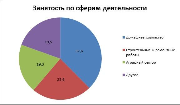 Занятость по сферам деятельности в Польше